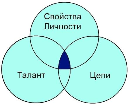 3 фактора успеха